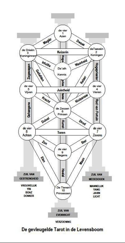 De Gevleugelde Tarot in de Levensboom