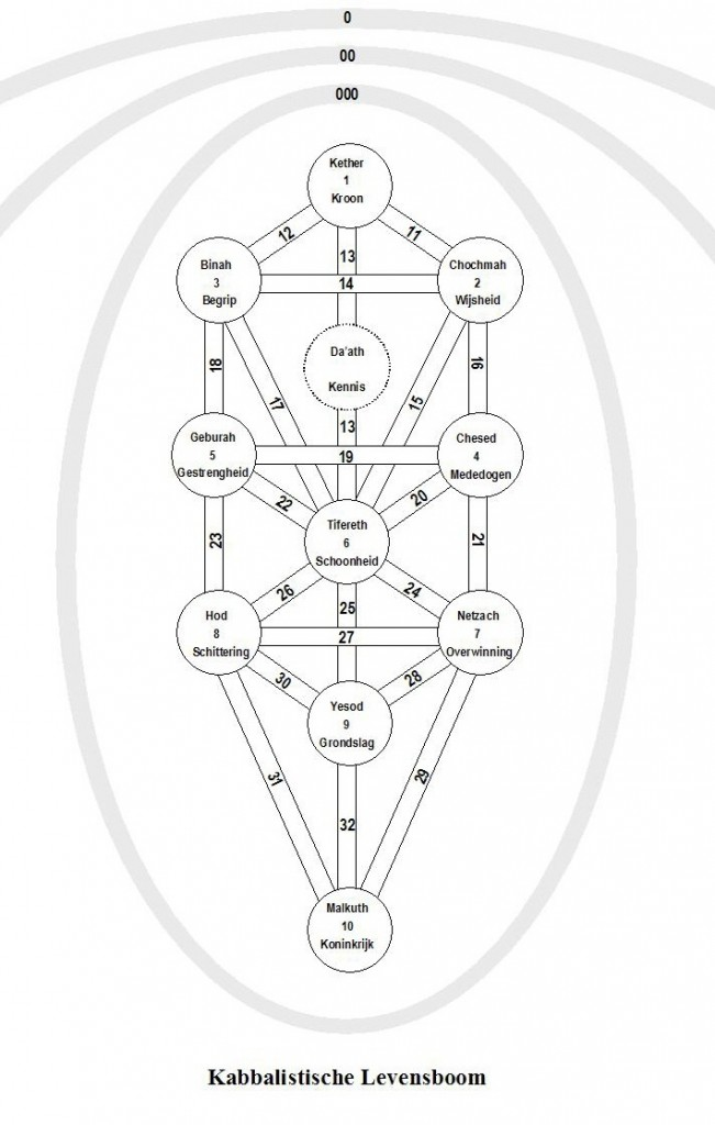 Kabbalistische Levensboom 2