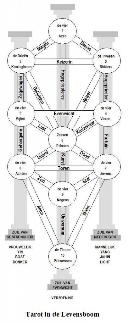 Tarot in de Levensboom